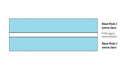 Combinación de vidrios y butirales - Combinación de vidrios y butirales